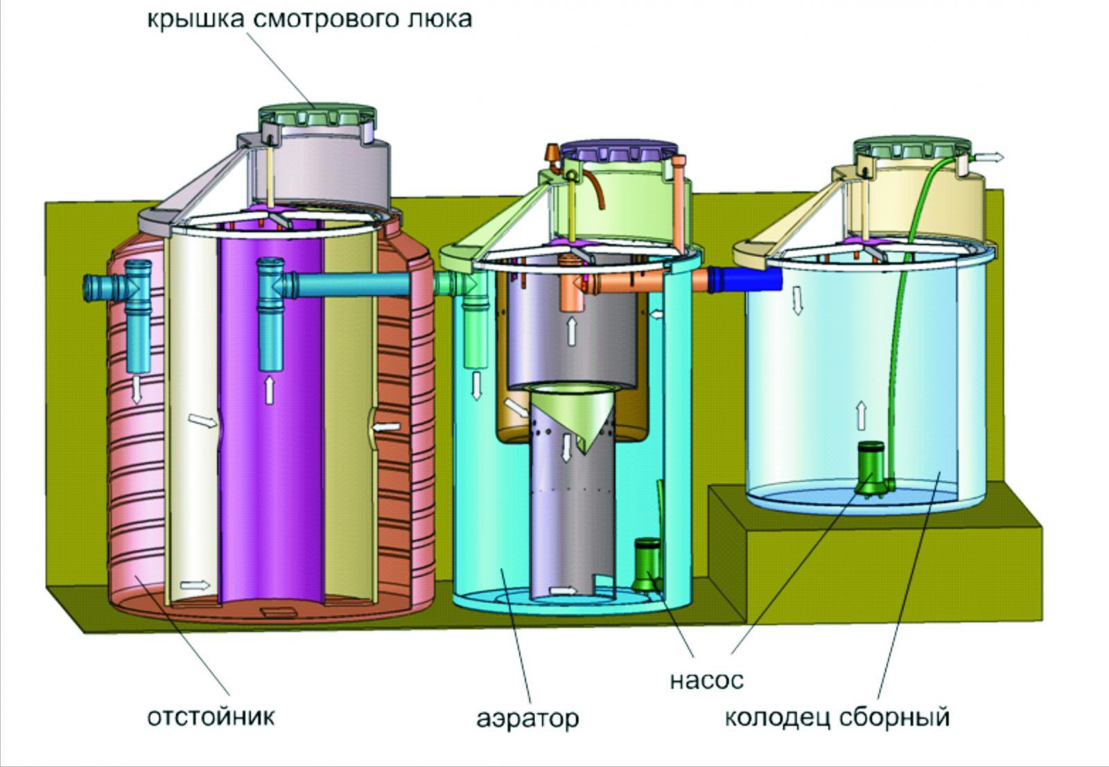 Схемы и конструкции аэротенков