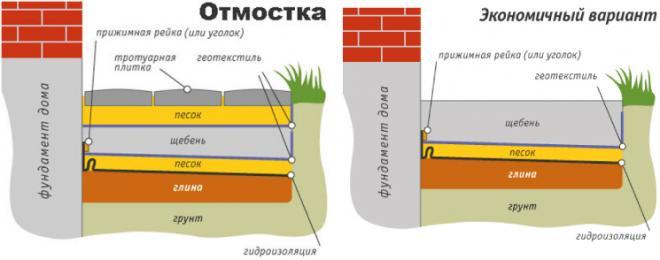 Пола ванной в казани гидроизоляция